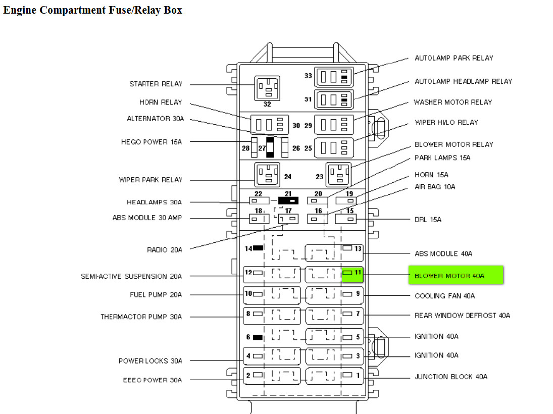Admirable Ford Taurus Fuse Box Location Basic Electronics Wiring Diagram Wiring Cloud Xortanetembamohammedshrineorg
