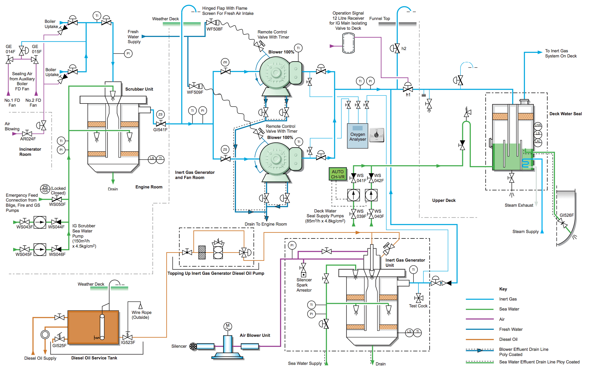 Fabulous How To Draw And Read Line Diagrams Onboard Ships Wiring Cloud Dulfrecoveryedborg