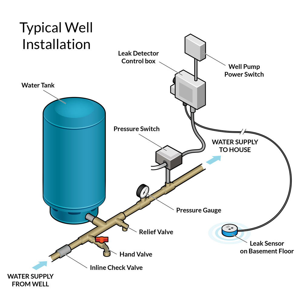 Marvelous Well Pressure Tank Installation Diagram What Should A Water Well S Wiring Cloud Hemtshollocom