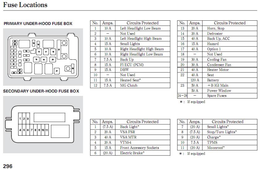 2006 honda crv fuse box diagram zx 5111  honda fuse box price wiring diagram  honda fuse box price wiring diagram