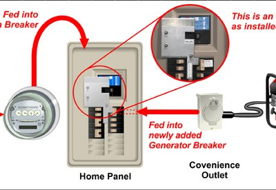 CR_6238] Wiring Generator To Panel Free DiagramExpe Lave Itis Mohammedshrine Librar Wiring 101