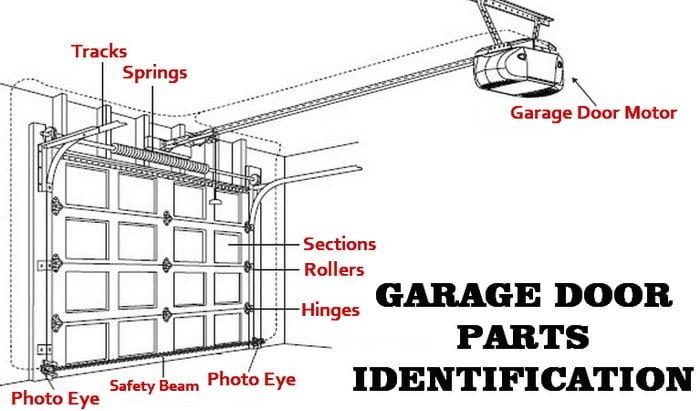 [DIAGRAM_38YU]  TX_1515] Lift Master Garage Door Opener Wiring Diagram Moreover Garage Door  Download Diagram | Liftmaster Model Ats2113x Wiring Diagram |  | Spoat Bocep Lectu Nful Mohammedshrine Librar Wiring 101