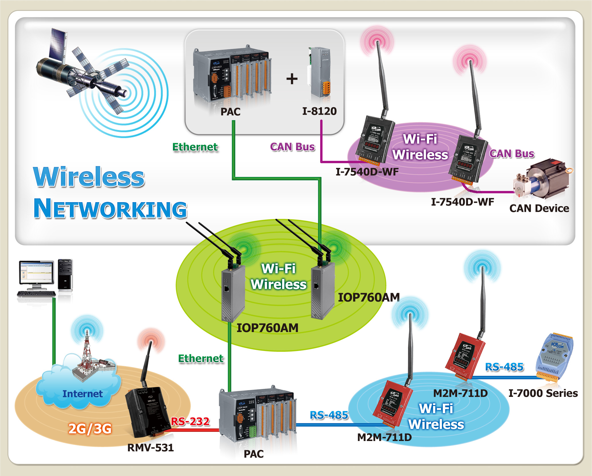 Awesome Icp Das M2M Wired To Wireless Solutions Ethernet To Wlan Zigbee Ca Wiring Cloud Hemtegremohammedshrineorg