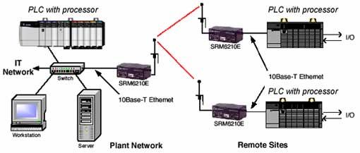Swell Applying Wireless To Ethernet Ip Industrial Networks Wiring Cloud Hemtegremohammedshrineorg