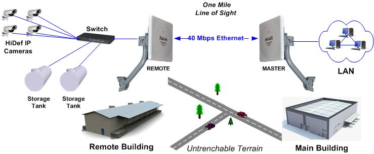 Terrific Ziplink E Rugged 40Mbps Wireless Ethernet Extender Wireless Last Wiring Cloud Hemtegremohammedshrineorg