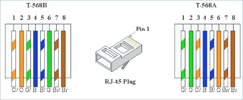 Tremendous Rj45 568B Wiring Diagram Cabinetdentaireertab Com Wiring Cloud Vieworaidewilluminateatxorg
