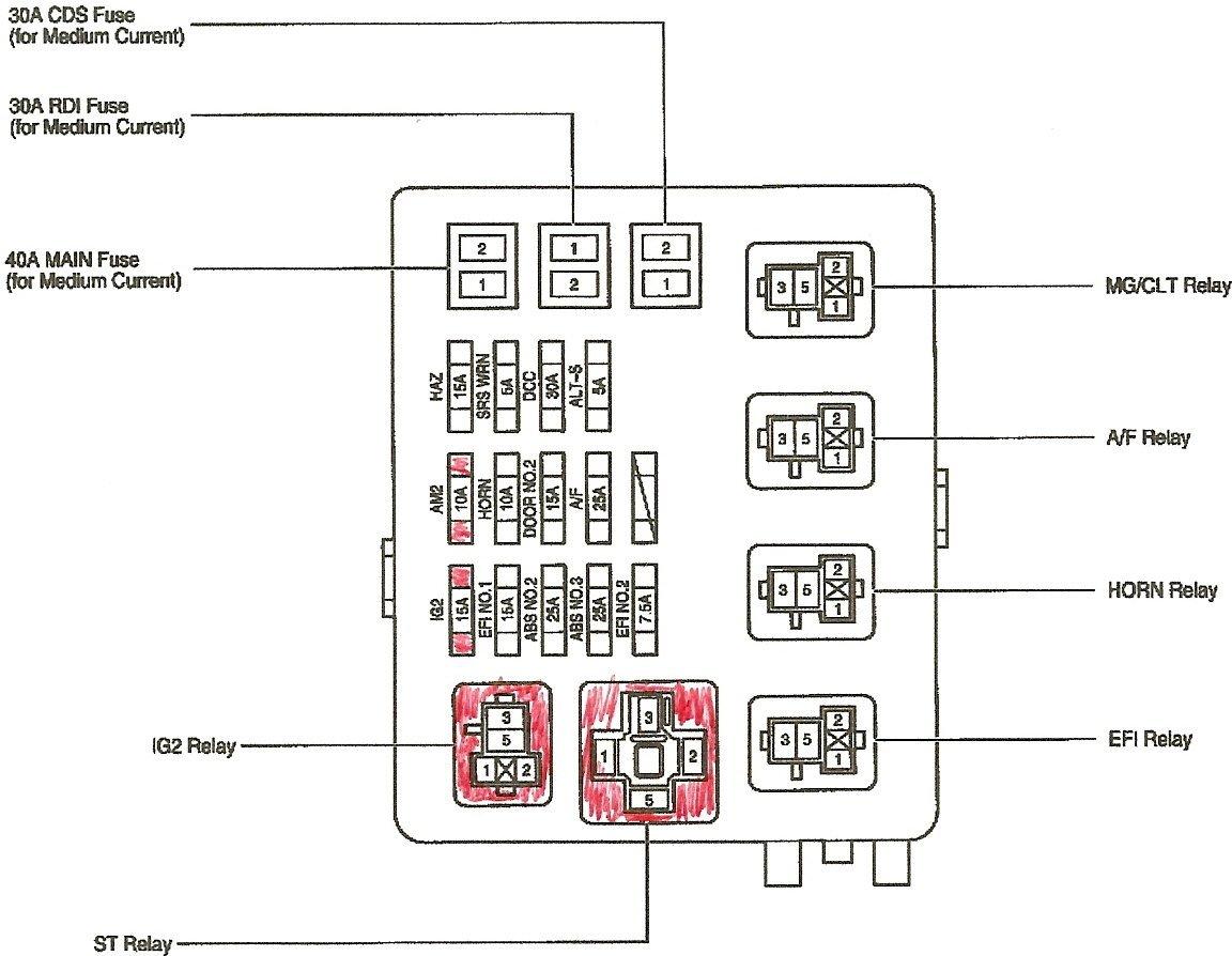 Fine 2015 Tundra Fuse Diagram Wiring Diagram Data Schema Wiring Cloud Ittabisraaidewilluminateatxorg