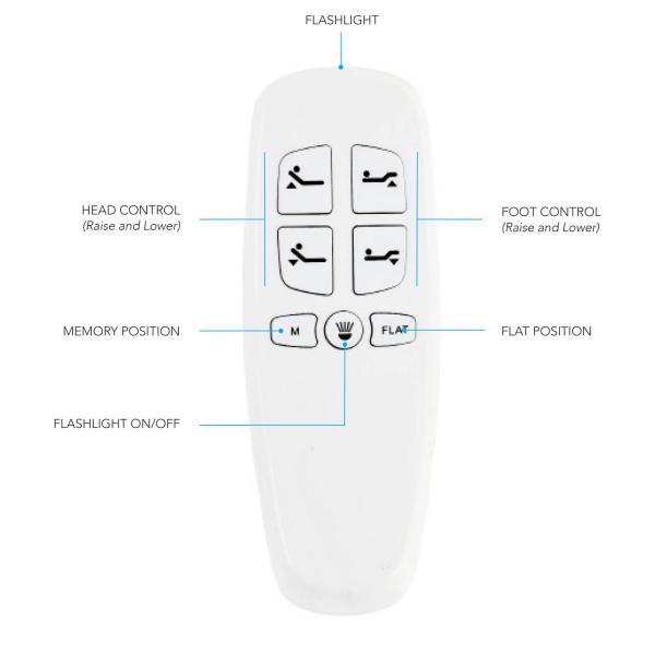 [DIAGRAM_38YU]  HD_4925] Adjustable Bed Remote Control Together With Trailer Wiring Diagram  Free Diagram | Hospital Bed Remote Control Wiring Diagrams |  | Onica Dext Cajos Kicep Zidur Opein Mohammedshrine Librar Wiring 101