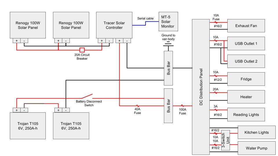 [ZSVE_7041]  TB_9761] Coachman Rv Wiring Diagram Coachman Rv Wiring Diagram 7 Way Rv  Wiring Free Diagram | Camper Wiring Diagram 20a |  | Iosto Penghe Strai Icand Jebrp Getap Throp Aspi Mohammedshrine Librar Wiring  101