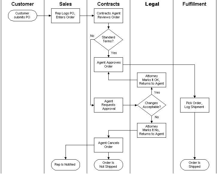 [ZTBE_9966]  RS_7612] Process Flow Diagram Swimlanes Schematic Wiring | Process Flow Diagram Swimlanes |  | Gious Jidig Garna Mohammedshrine Librar Wiring 101
