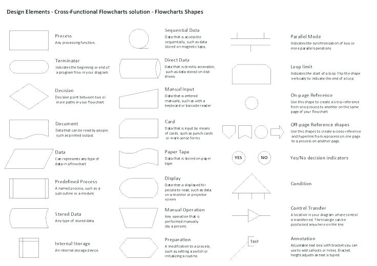 My 0674 Process Flow Diagram Symbols Schematic Wiring