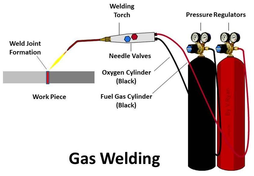 Cool Gas Welding Principle Working Equipment Application Advantages Wiring Cloud Faunaidewilluminateatxorg