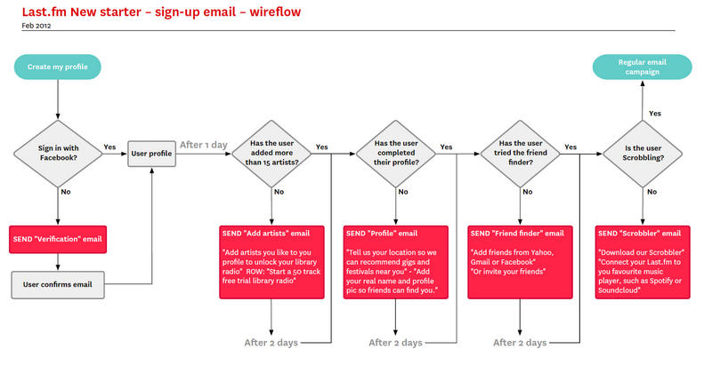 Xo 0859 Process Flow Diagram User Experience Wiring Diagram
