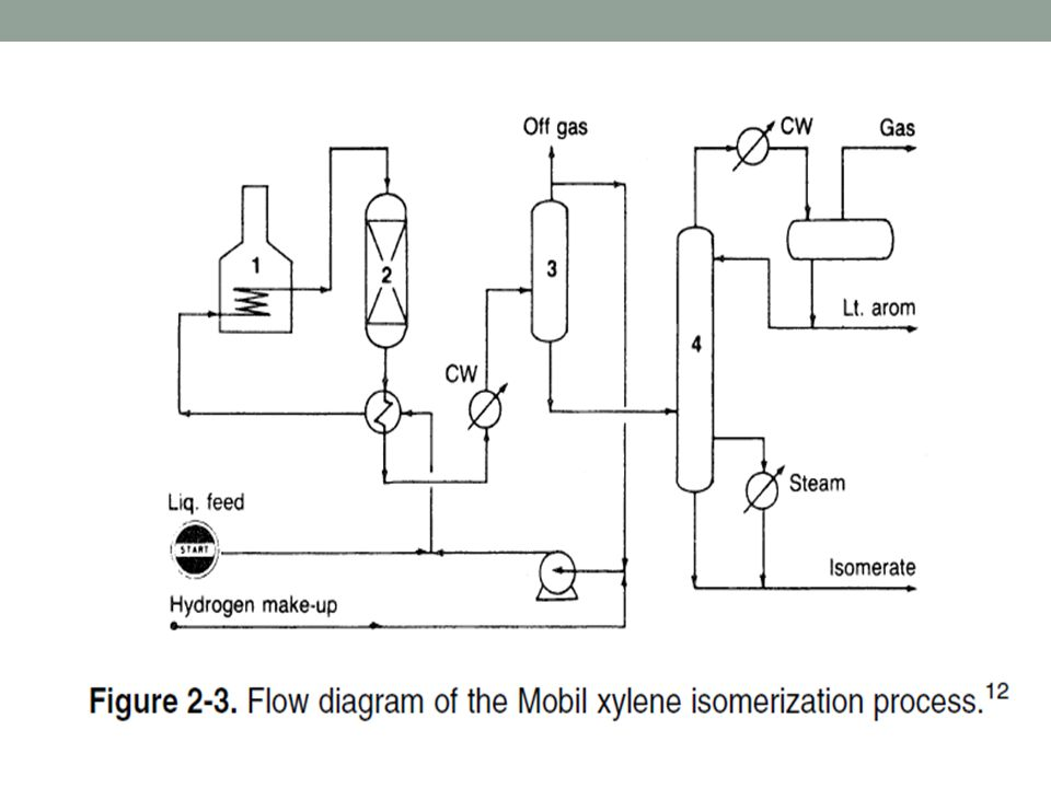 Sensational Process Flow Diagram Of Xylene Wiring Diagram Schematics Wiring Cloud Apomsimijknierdonabenoleattemohammedshrineorg