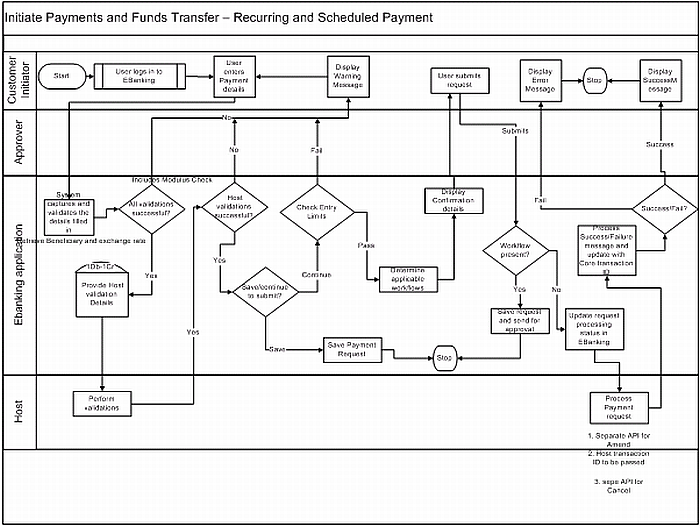 Admirable Process Flow Diagram Wiring Cloud Overrenstrafr09Org