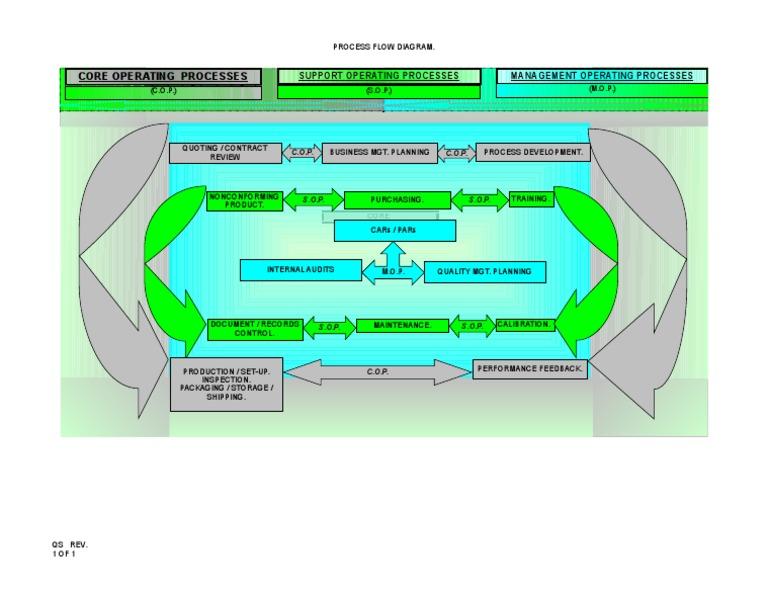 Sn 7680  Process Flow Diagram Ts 16949 Free Diagram