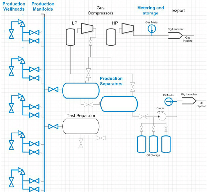 mc_2292] process flow diagram oil and gas production schematic wiring  gentot greas benkeme mohammedshrine librar wiring 101