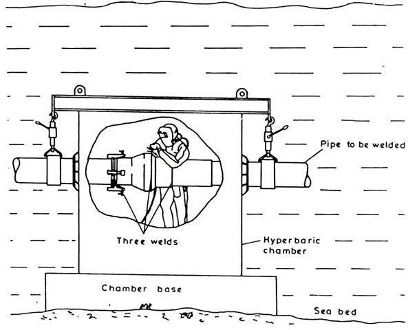 Underwater Welding Diagram -John Deere Radio Wiring Diagrams | Begeboy  Wiring Diagram Source | Hyperbaric Welding Diagram |  | Begeboy Wiring Diagram Source