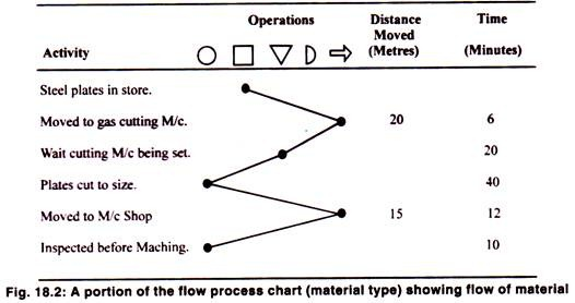Awe Inspiring Operation Process And Flow Process Chart With Diagram Wiring Cloud Rdonaheevemohammedshrineorg