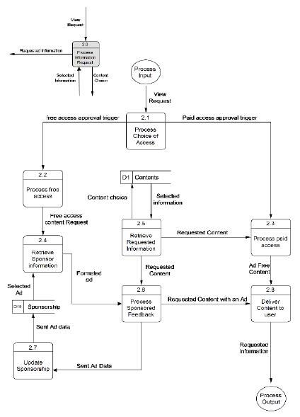 Xg 0170 Diagram Level 0 Schematic Wiring
