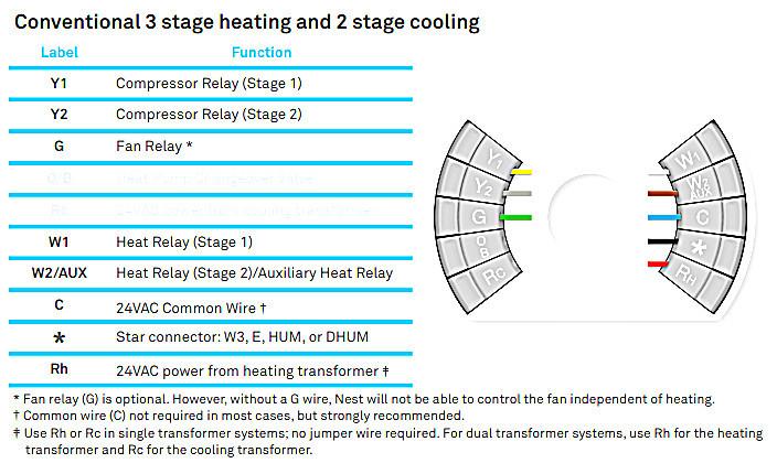 Marvelous Nest 3Rd Generation Wiring Diagram Nest Thermostat Wiring Diagram Wiring Cloud Cranvenetmohammedshrineorg