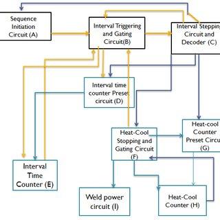 Rw 3642 Welding Machine Block Diagram Download Diagram