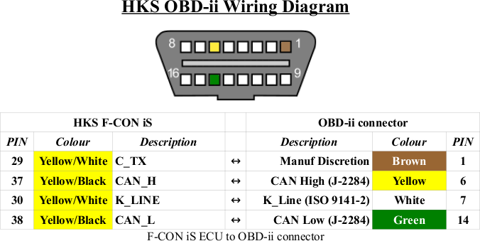 Rm 1053 Connector Location Additionally Obd Ii Connector Diagram On Obd2 Port Schematic Wiring