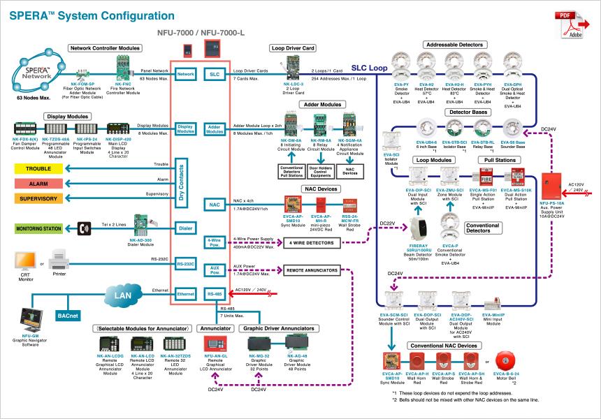 Wiring Diagram Fire Alarm Semi Addressable