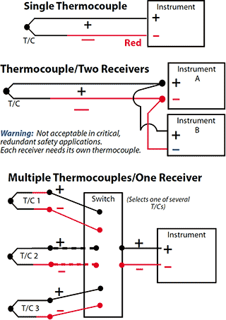 TA_9859] Type K Thermocouple Wiring Diagram Download DiagramRele Hutpa Itis Mohammedshrine Librar Wiring 101