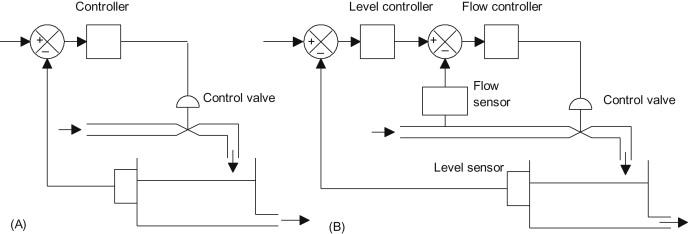 Sensational Cascade Control An Overview Sciencedirect Topics Wiring Cloud Monangrecoveryedborg