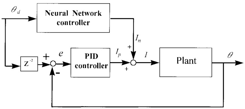 Remarkable The Block Diagram Of The Neuro Pid Control System Download Wiring Cloud Monangrecoveryedborg