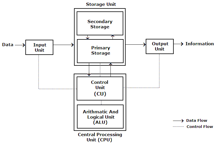 HZ_0295] Education Block Diagram Of Computer Wiring DiagramExxlu Ittab Bemua Phae Mohammedshrine Librar Wiring 101