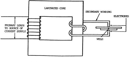 [DIAGRAM_5UK]  GH_2002] Resistance Welding Block Diagram | Wiring Diagram For Spot Welder |  | Adit Xempag Nizat Dome Acion Alma Ospor Nizat Knie Mohammedshrine Librar  Wiring 101