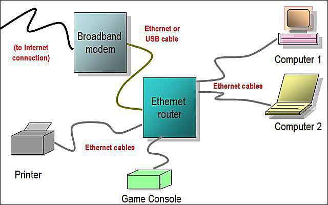 Amazing Network Diagram Layouts Home Network Diagrams Wiring Cloud Monangrecoveryedborg