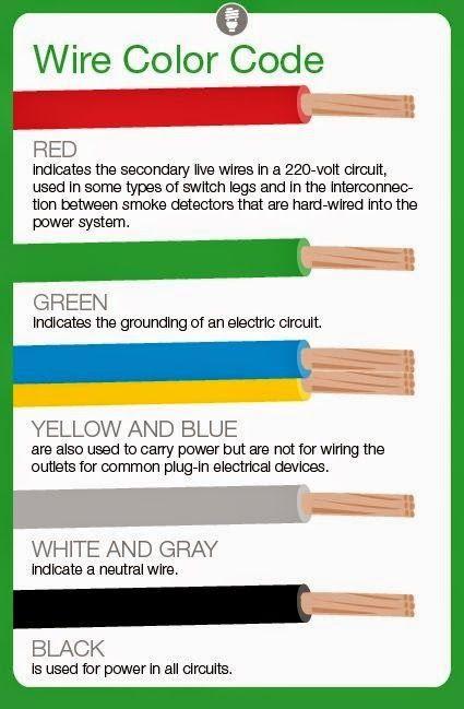 Astonishing Hvac Wiring Color Code Basic Electronics Wiring Diagram Wiring Cloud Domeilariaidewilluminateatxorg
