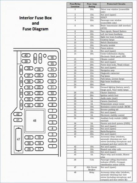 2008 edge fuse box - wiring diagrams wait-manage -  wait-manage.alcuoredeldiabete.it  al cuore del diabete