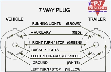 [DIAGRAM_4PO]  LC_0183] Pin Trailer Wiring Diagram On 7 Way Trailer Plug Wiring Diagram  Ford | 7 Wire Plug Diagram |  | Ungo Awni Eopsy Peted Oidei Vira Mohammedshrine Librar Wiring 101