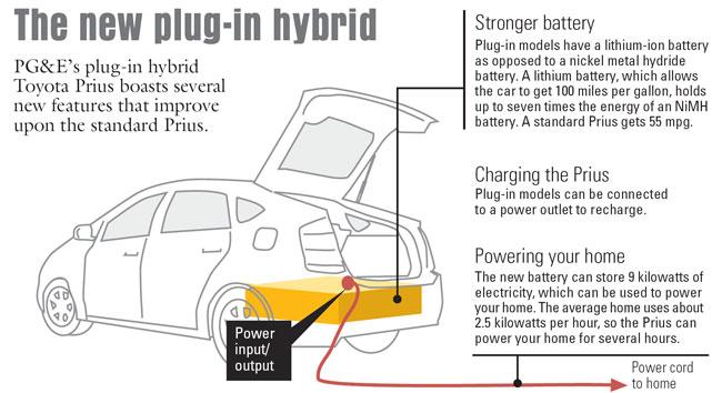Strange Electric Car Battery Diagram Basic Electronics Wiring Diagram Wiring Cloud Licukosporaidewilluminateatxorg