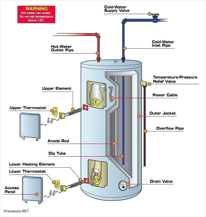 LV_3775] Wiring Diagram For Hot Water Cylinder Thermostat Free Diagram | Ge Hot Water Wiring Diagram |  | Comin Xeira Atolo Geis Norab Props Ntnes Vira Mohammedshrine Librar Wiring  101