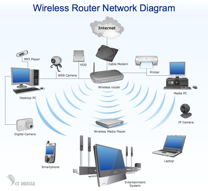 Amazing Home Wireless Diagram Online Wiring Diagram Wiring Cloud Icalpermsplehendilmohammedshrineorg
