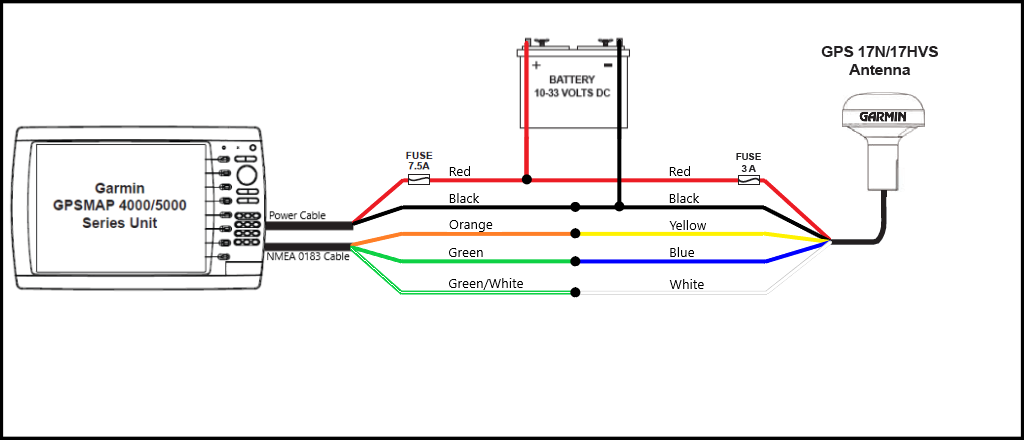 Diagram Garmin Gps Antenna Wiring Diagram Full Version Hd Quality Wiring Diagram Blogxmanns Achatsenchine Fr
