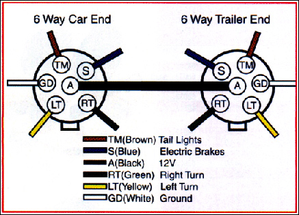 cole hersee trailer wiring diagram 6 pin rv wiring diagram wiring diagram data  6 pin rv wiring diagram wiring