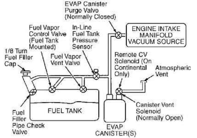 2002 Ford Focus Fuel System Diagram Wiring Diagram Motor A Motor A Frankmotors Es