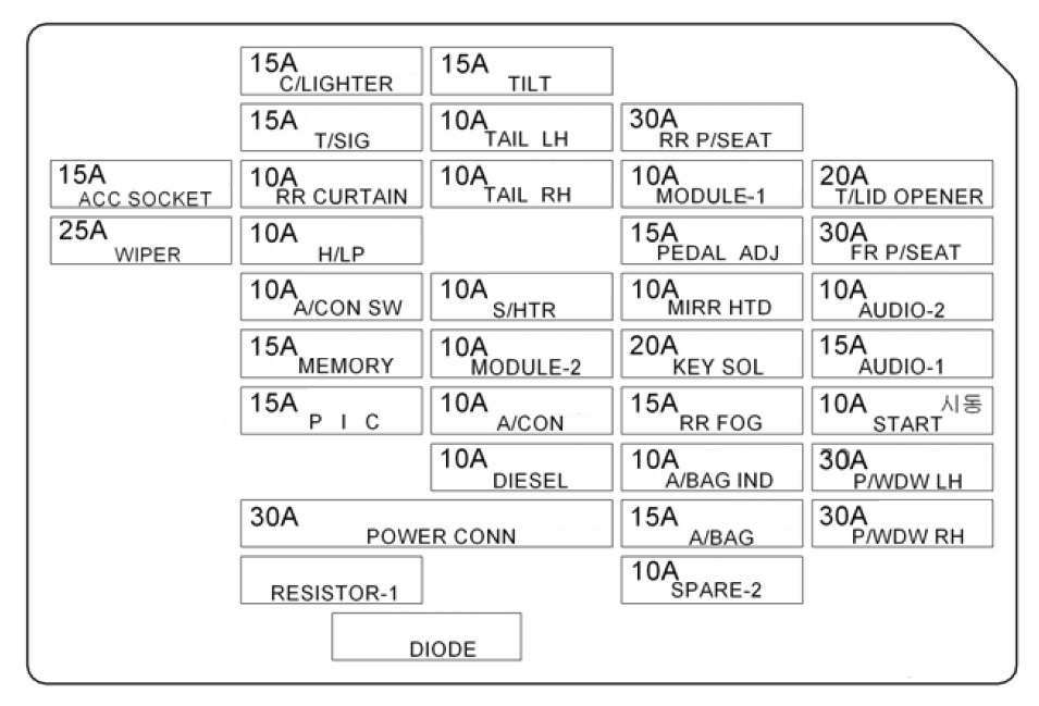 hyundai fuse box diagram rc 4575  wiring diagrams hyundai sonata 2006 fuse box free hyundai accent fuse box diagram rc 4575  wiring diagrams hyundai sonata
