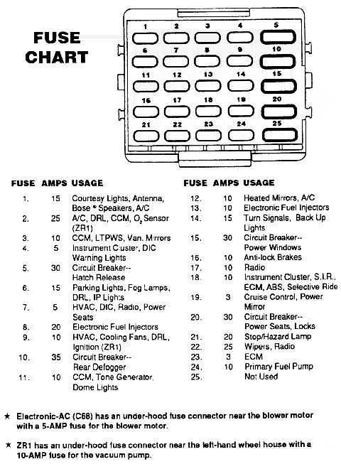 92 Corvette Fuse Box Wiring Diagram Cloud A Cloud A Reteimpresesabina It
