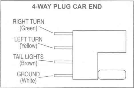 Brilliant Parts Of A Trailer Hitch Diagram 7 Pin Trailer Connector Wiring Wiring Cloud Counpengheilarigresichrocarnosporgarnagrebsunhorelemohammedshrineorg