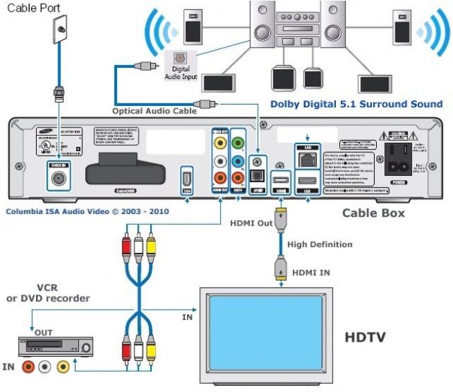 Comcast Cable Tv Wiring Diagram - 2004 Impala Fuse Panel Diagram -  air-bag.yenpancane.jeanjaures37.fr | X1 Platform Comcast Wiring Diagram |  | Wiring Diagram Resource