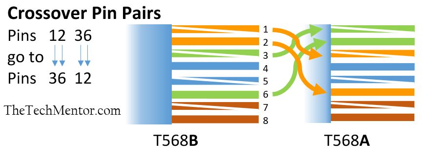 Miraculous Easy Rj45 Wiring With Rj45 Pinout Diagram Steps And Video Wiring Cloud Eachirenstrafr09Org