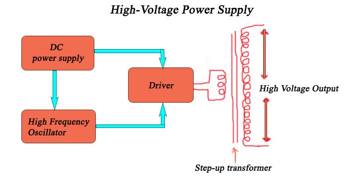 Fantastic High Voltage Power Supply Using Ignition Coil Diy Plasma Glob Bulb Wiring Cloud Picalendutblikvittorg