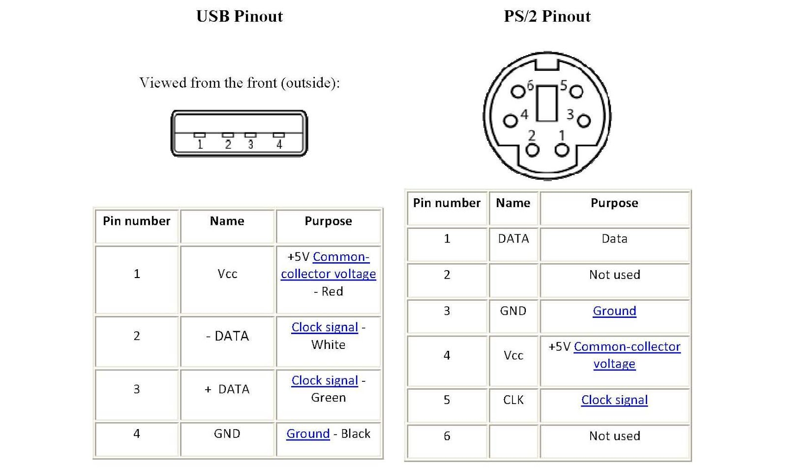 Pleasant Usb Wiring Diagram For A Mouse Basic Electronics Wiring Diagram Wiring Cloud Waroletkolfr09Org